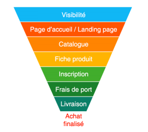 Tunnel de conversion e-commerce